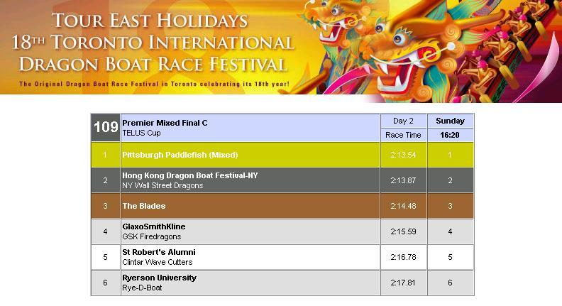 Dragonboat_results_1